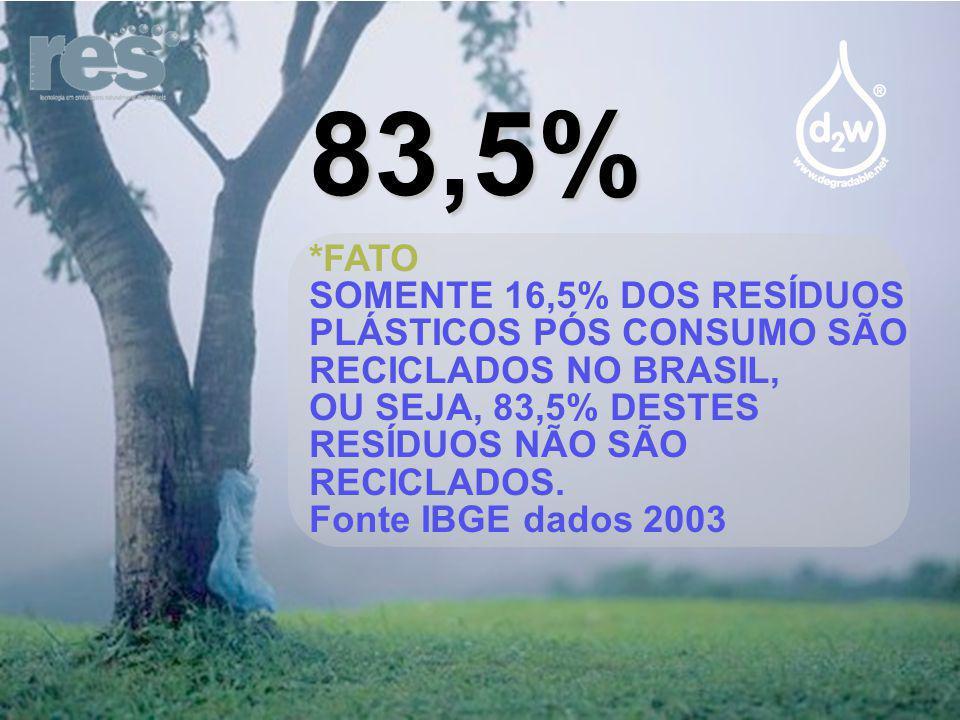 83,5% *FATO. SOMENTE 16,5% DOS RESÍDUOS PLÁSTICOS PÓS CONSUMO SÃO RECICLADOS NO BRASIL, OU SEJA, 83,5% DESTES RESÍDUOS NÃO SÃO RECICLADOS.