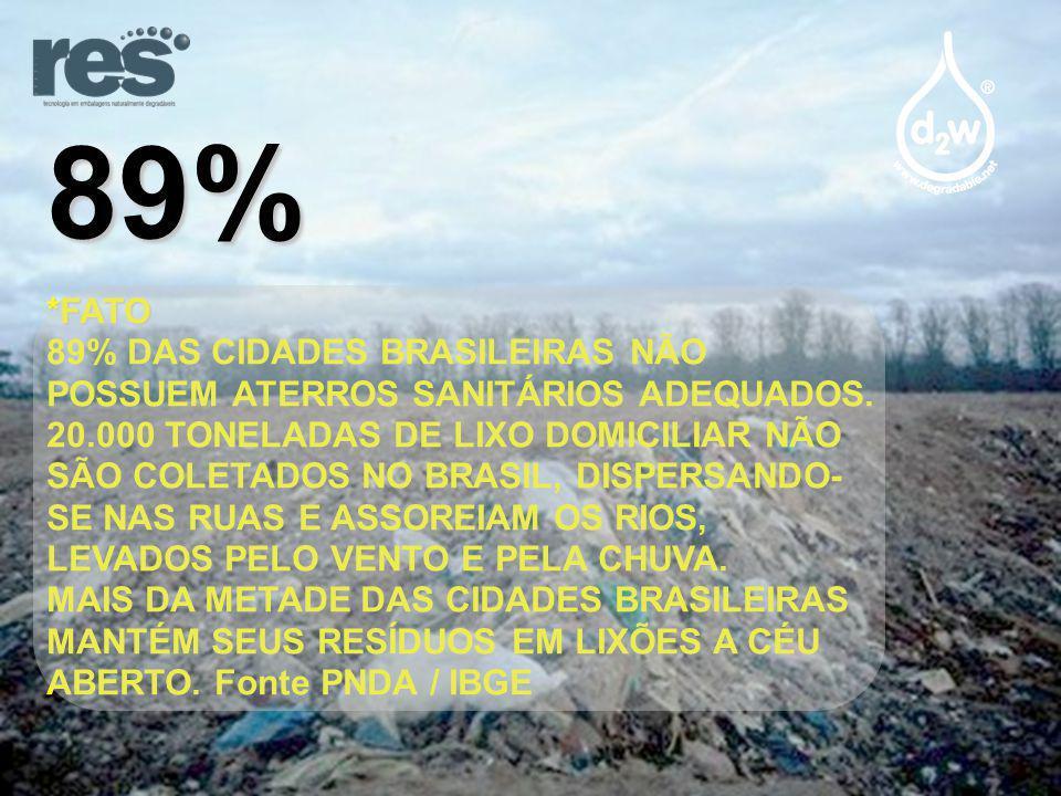 89% *FATO.