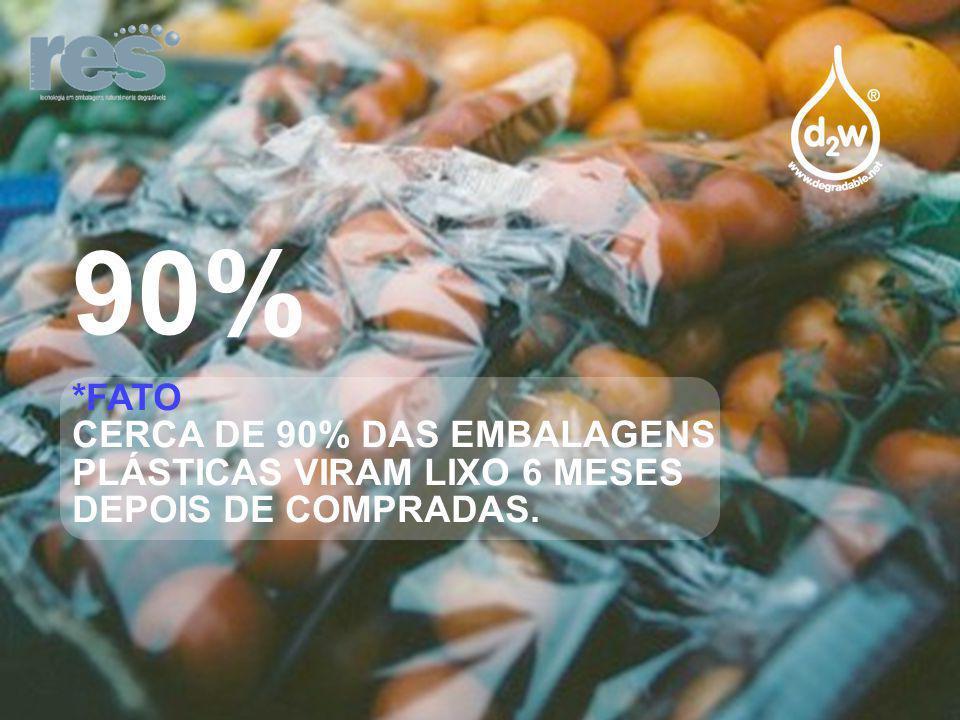 90% *FATO CERCA DE 90% DAS EMBALAGENS PLÁSTICAS VIRAM LIXO 6 MESES