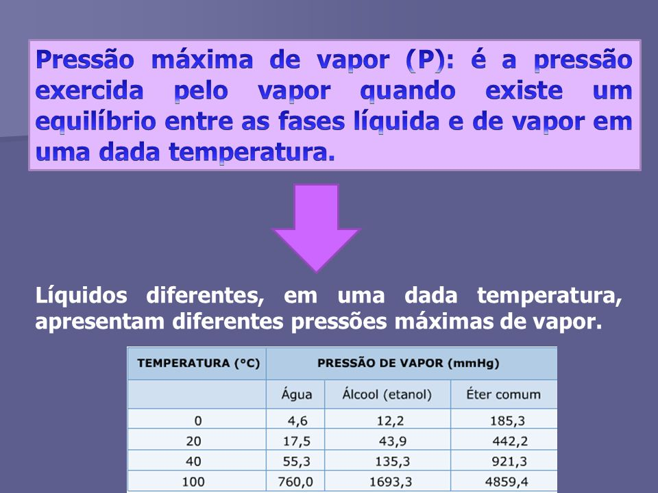 Pressão máxima de vapor (P): é a pressão exercida pelo vapor quando existe um equilíbrio entre as fases líquida e de vapor em uma dada temperatura.