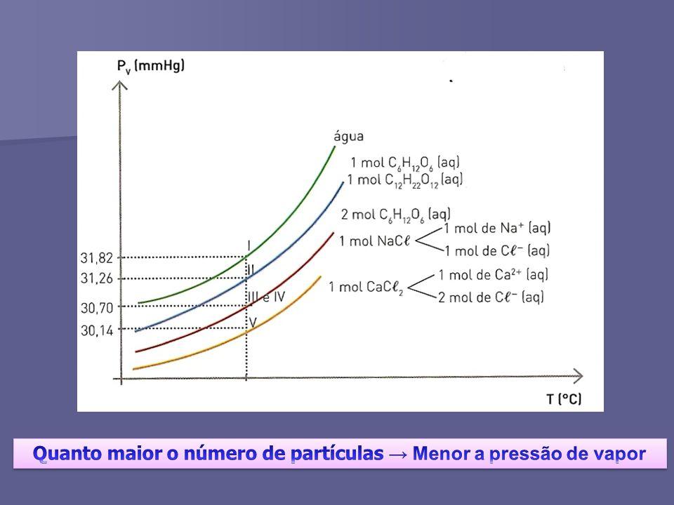 Quanto maior o número de partículas → Menor a pressão de vapor