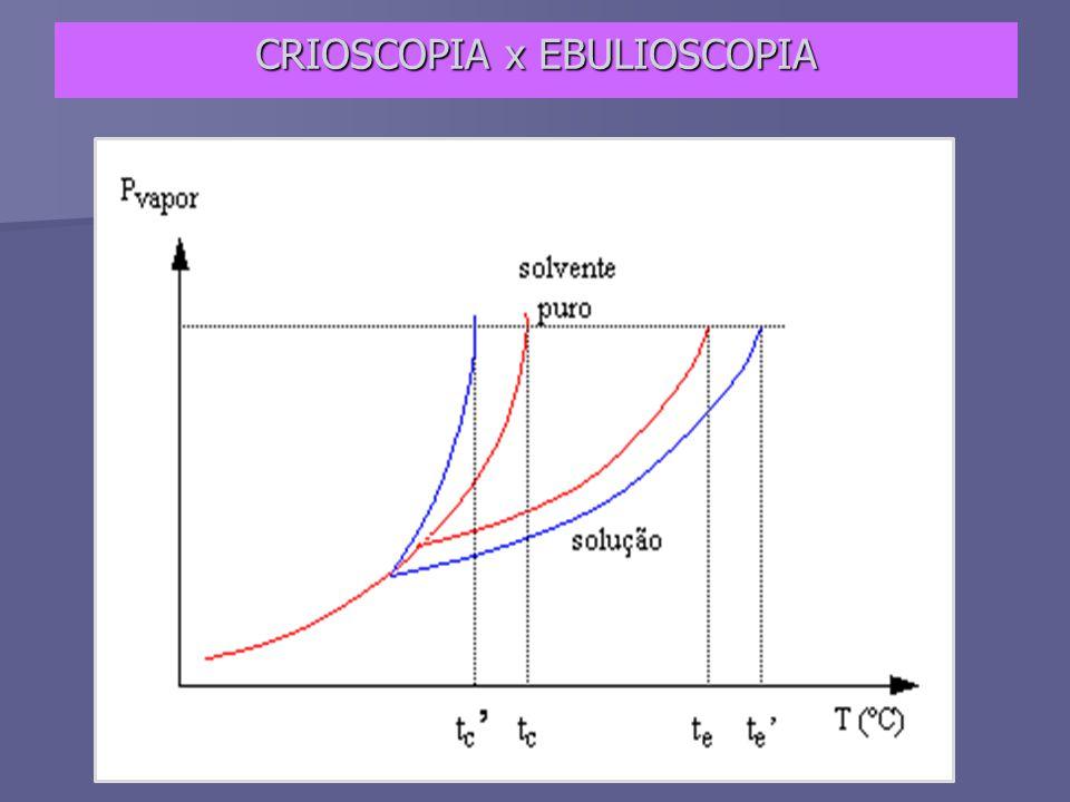 CRIOSCOPIA x EBULIOSCOPIA