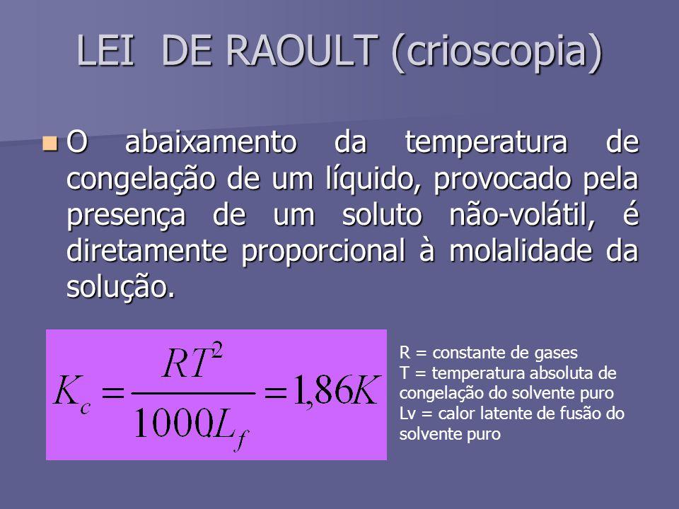 LEI DE RAOULT (crioscopia)