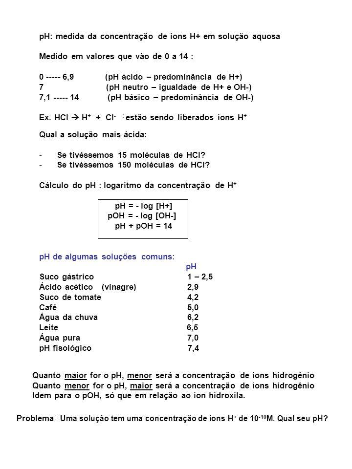 pH: medida da concentração de íons H+ em solução aquosa