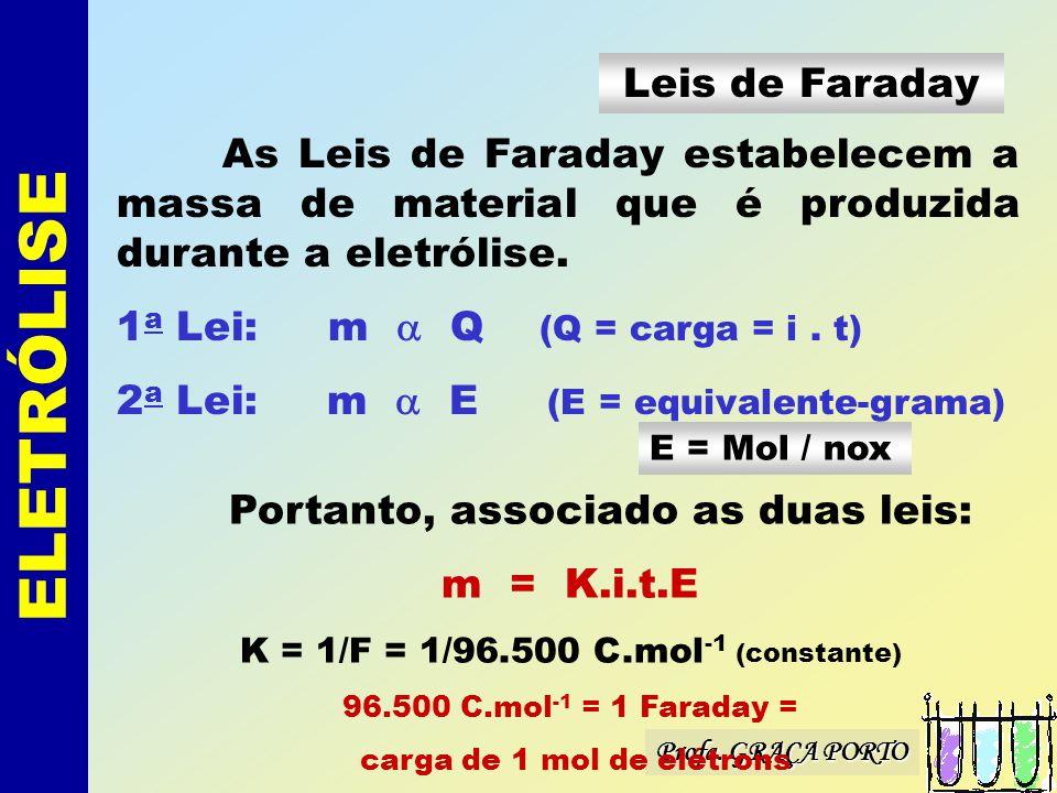 ELETRÓLISE Leis de Faraday