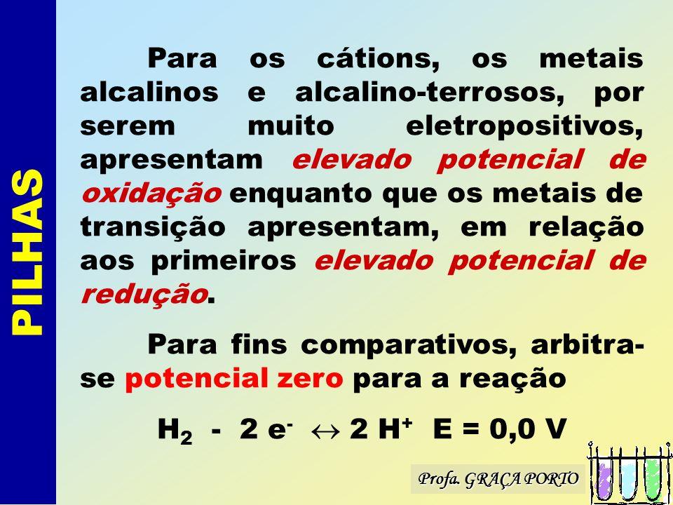 Para os cátions, os metais alcalinos e alcalino-terrosos, por serem muito eletropositivos, apresentam elevado potencial de oxidação enquanto que os metais de transição apresentam, em relação aos primeiros elevado potencial de redução.