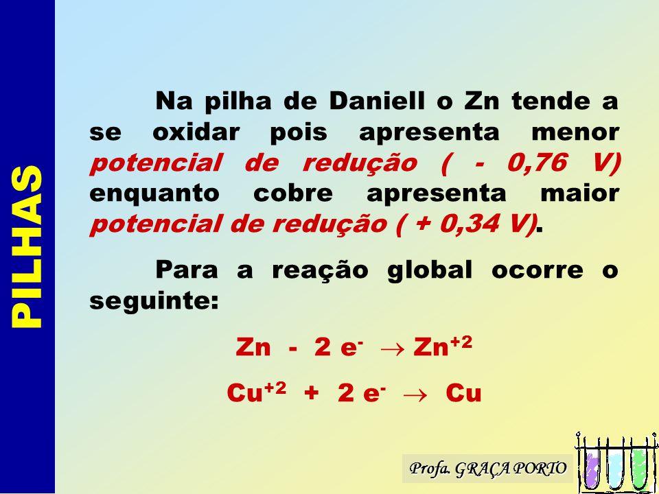 Na pilha de Daniell o Zn tende a se oxidar pois apresenta menor potencial de redução ( - 0,76 V) enquanto cobre apresenta maior potencial de redução ( + 0,34 V).