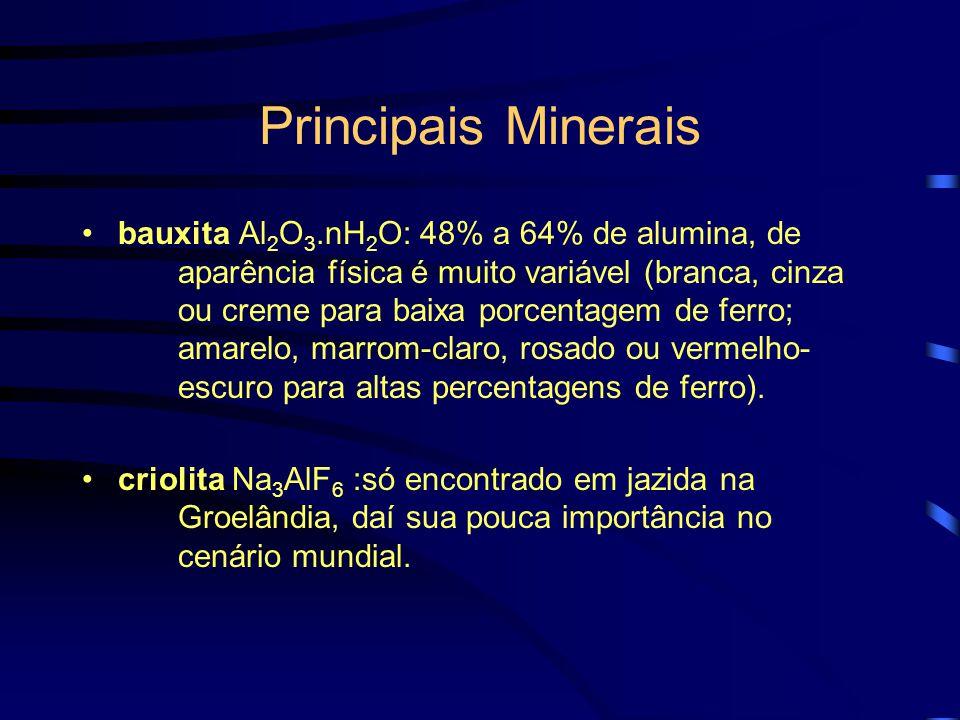 Principais Minerais