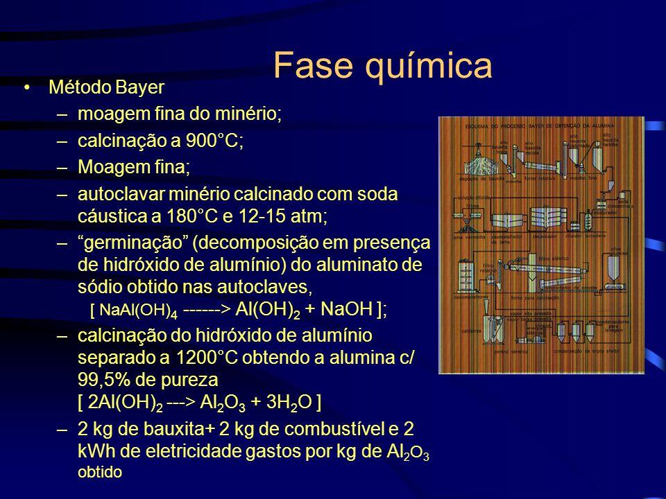 Fase química Método Bayer moagem fina do minério; calcinação a 900°C;