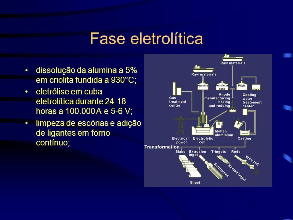 Fase eletrolítica dissolução da alumina a 5% em criolita fundida a 930°C; eletrólise em cuba eletrolítica durante 24-18 horas a 100.000 A e 5-6 V;