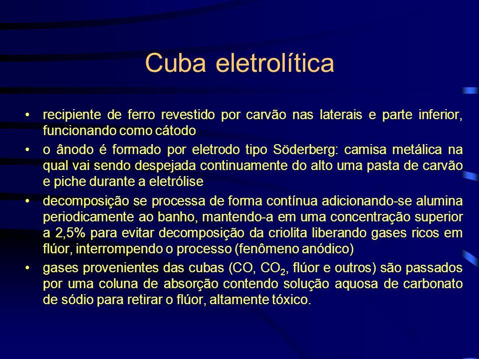 Cuba eletrolítica recipiente de ferro revestido por carvão nas laterais e parte inferior, funcionando como cátodo.