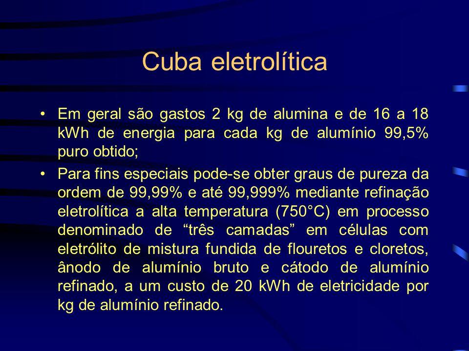 Cuba eletrolítica Em geral são gastos 2 kg de alumina e de 16 a 18 kWh de energia para cada kg de alumínio 99,5% puro obtido;