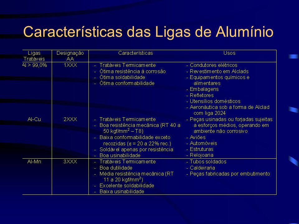 Características das Ligas de Alumínio