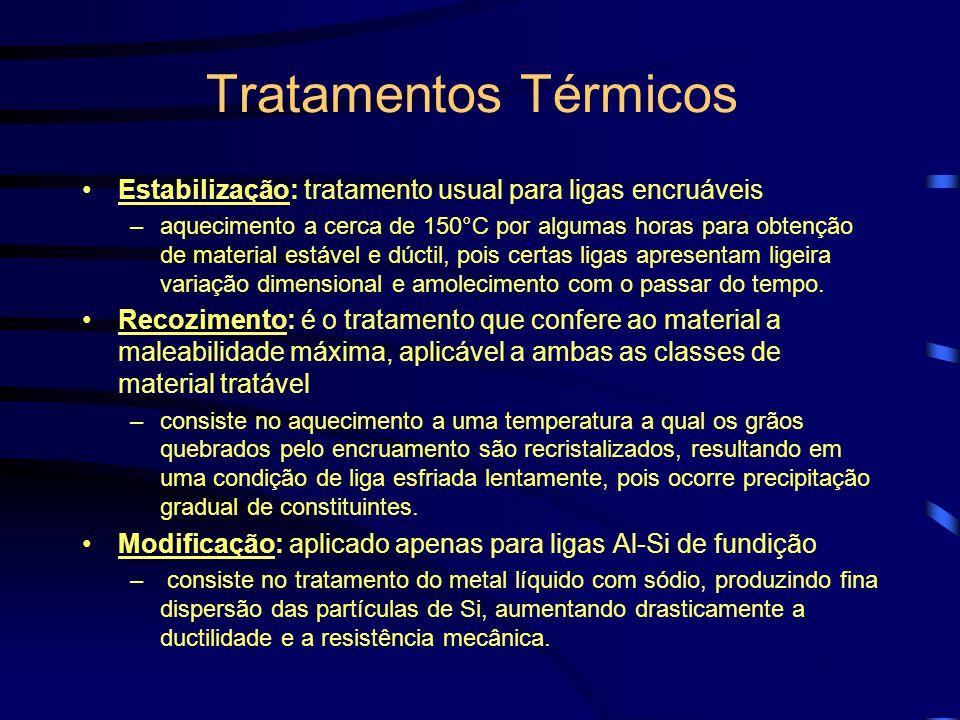 Tratamentos Térmicos Estabilização: tratamento usual para ligas encruáveis.