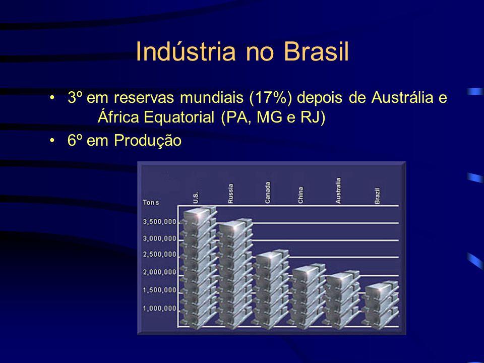 Indústria no Brasil 3º em reservas mundiais (17%) depois de Austrália e África Equatorial (PA, MG e RJ)