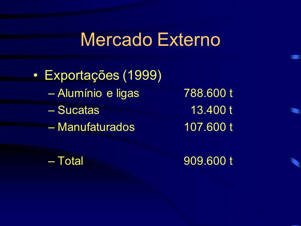 Mercado Externo Exportações (1999) Alumínio e ligas 788.600 t