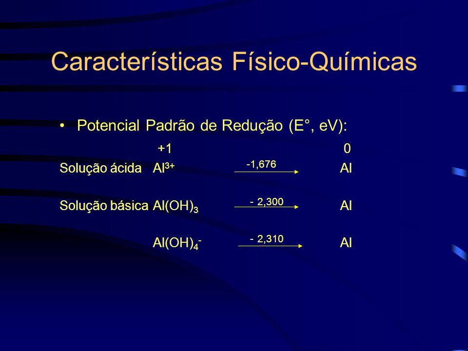 Características Físico-Químicas