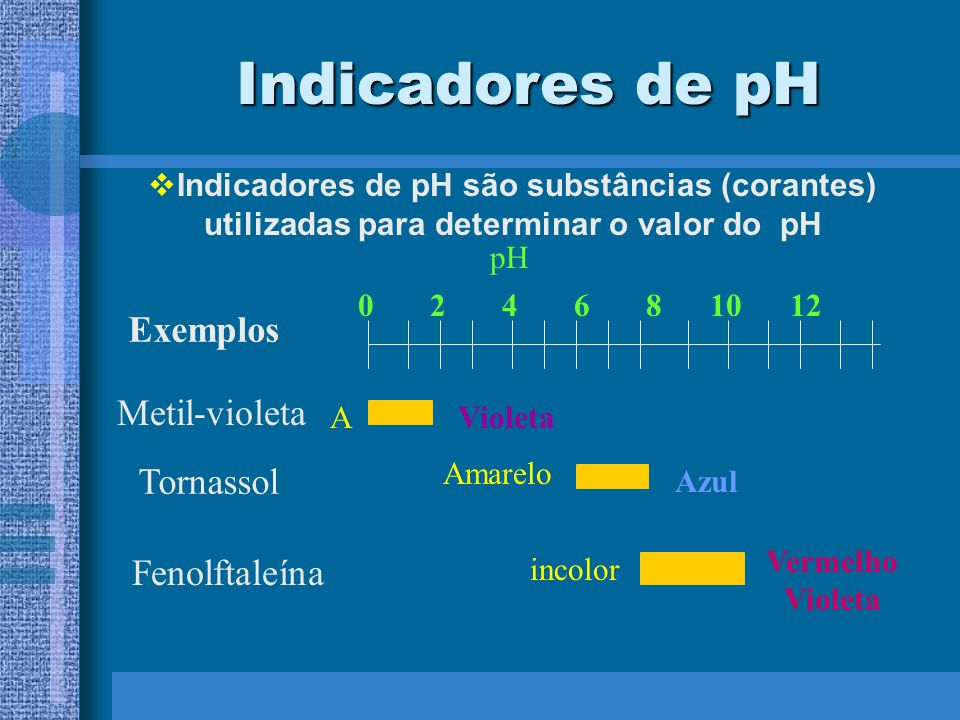 Indicadores de pH Exemplos Metil-violeta Tornassol Fenolftaleína