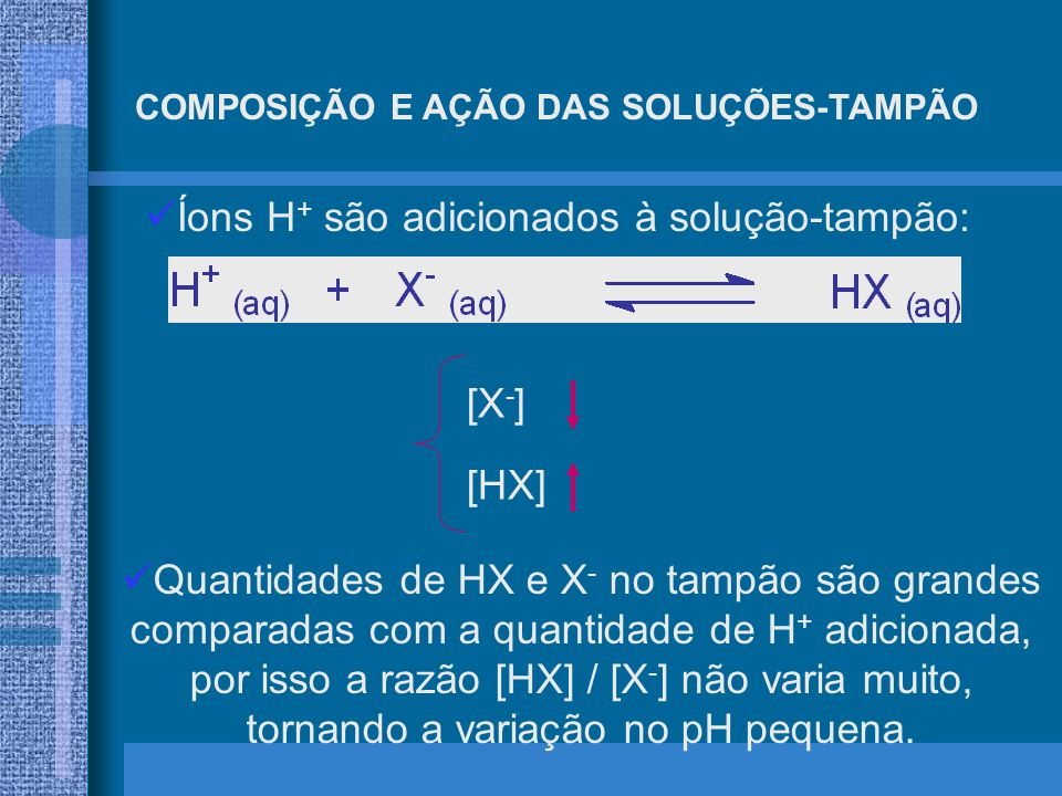 Íons H+ são adicionados à solução-tampão: