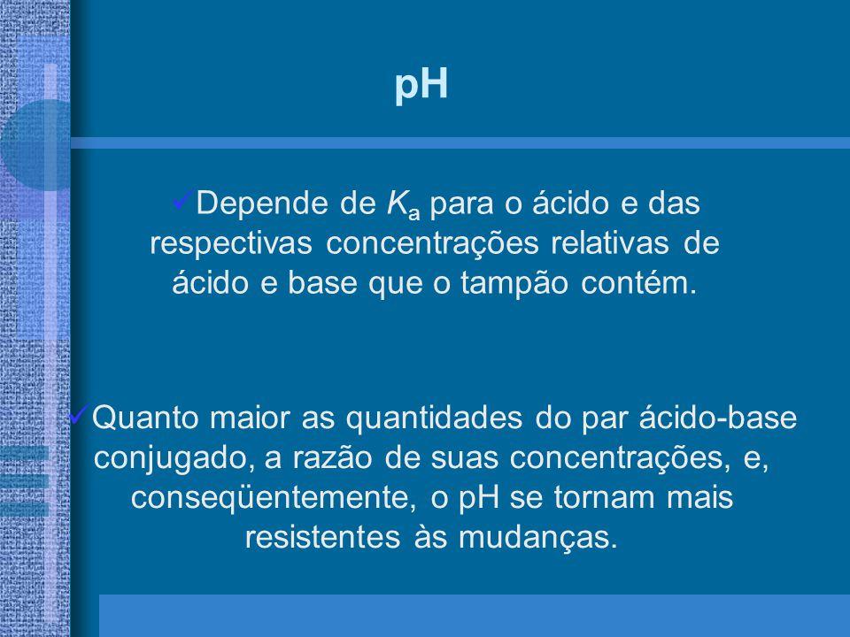 pH Depende de Ka para o ácido e das respectivas concentrações relativas de ácido e base que o tampão contém.