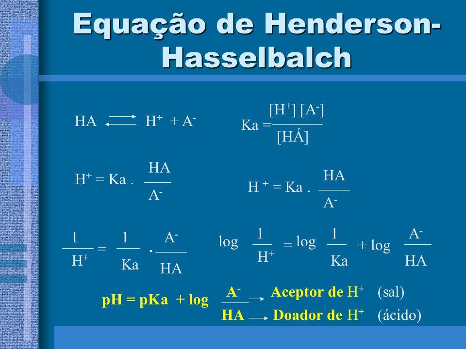 Equação de Henderson-Hasselbalch