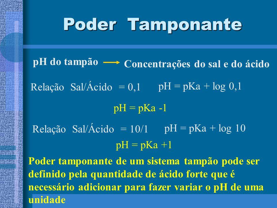 Concentrações do sal e do ácido