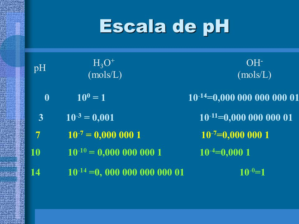 Escala de pH H3O+ (mols/L) OH- (mols/L) pH