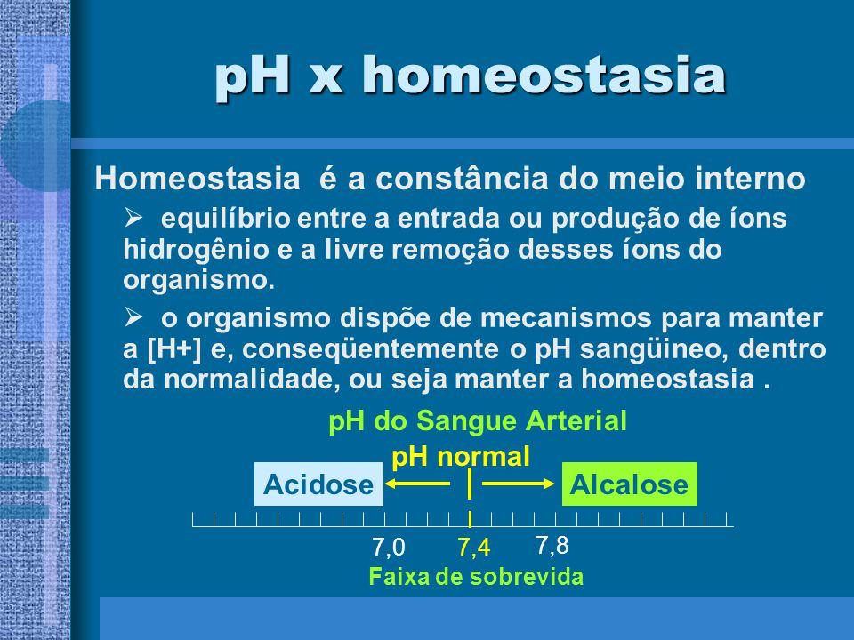 pH x homeostasia Homeostasia é a constância do meio interno