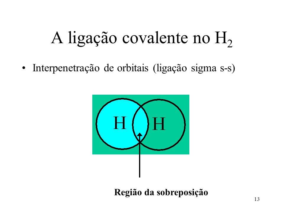 A ligação covalente no H2