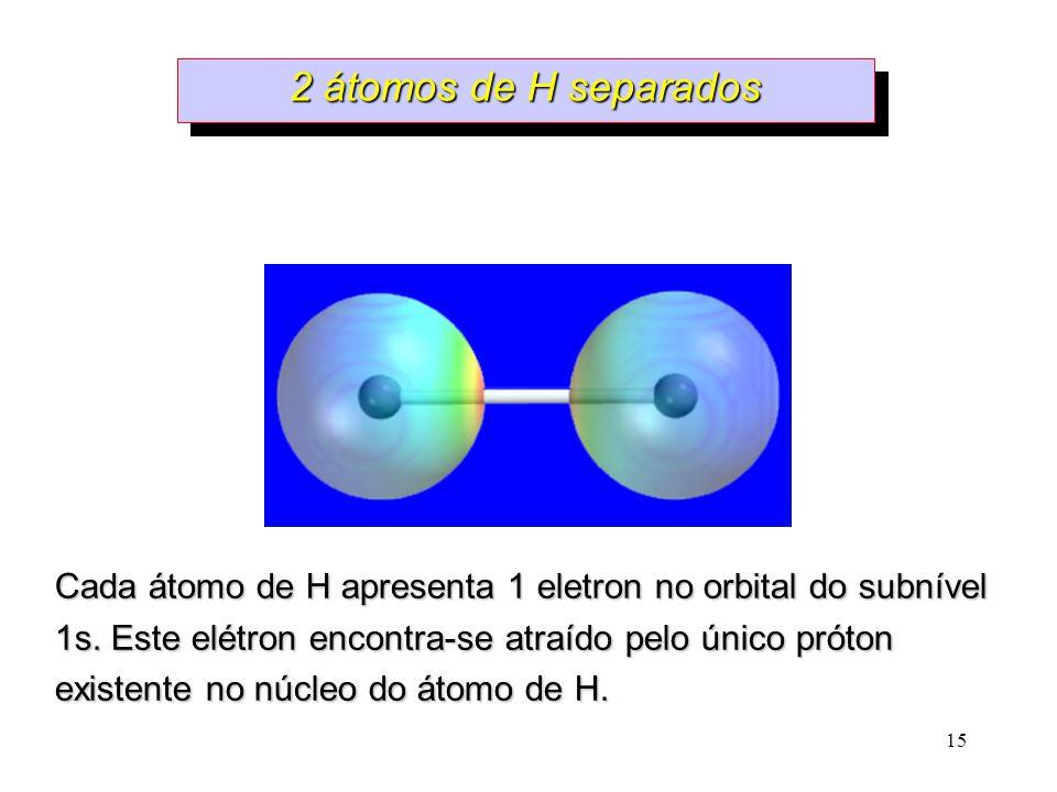 2 átomos de H separados Cada átomo de H apresenta 1 eletron no orbital do subnível.