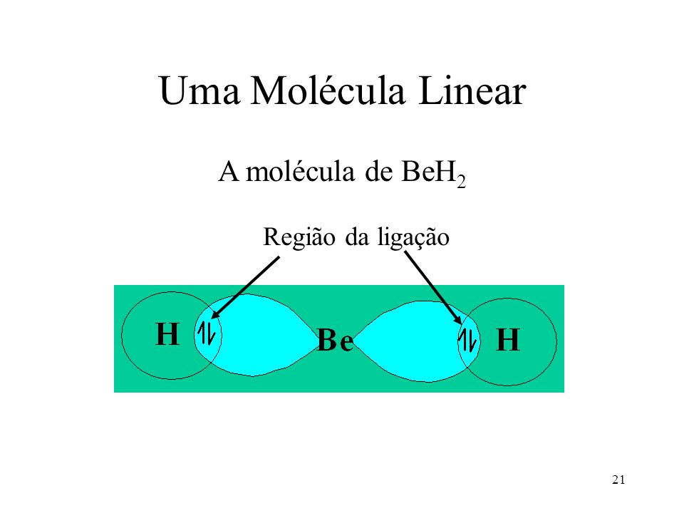 Uma Molécula Linear A molécula de BeH2 Região da ligação