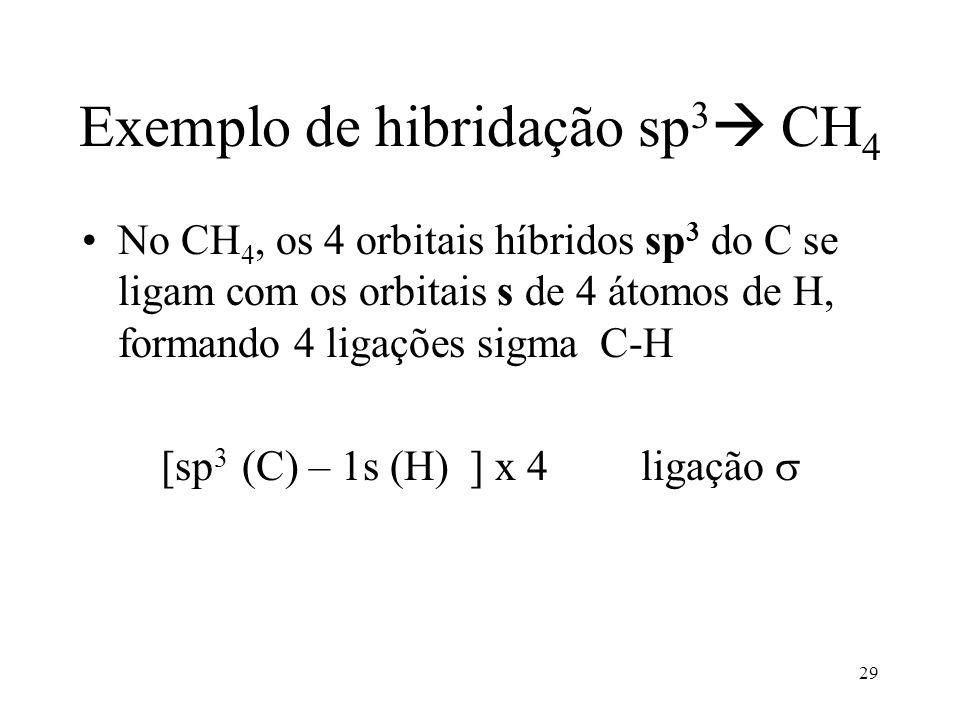 Exemplo de hibridação sp3 CH4