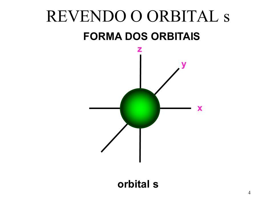 REVENDO O ORBITAL s FORMA DOS ORBITAIS x y z orbital s