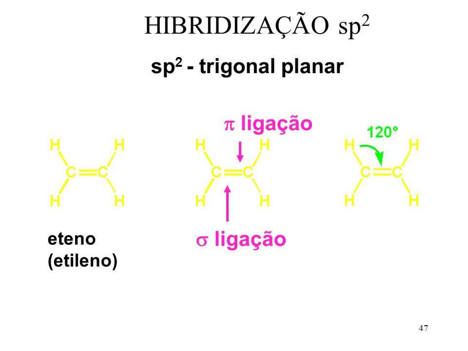 HIBRIDIZAÇÃO sp2 sp2 - trigonal planar  ligação ligação eteno