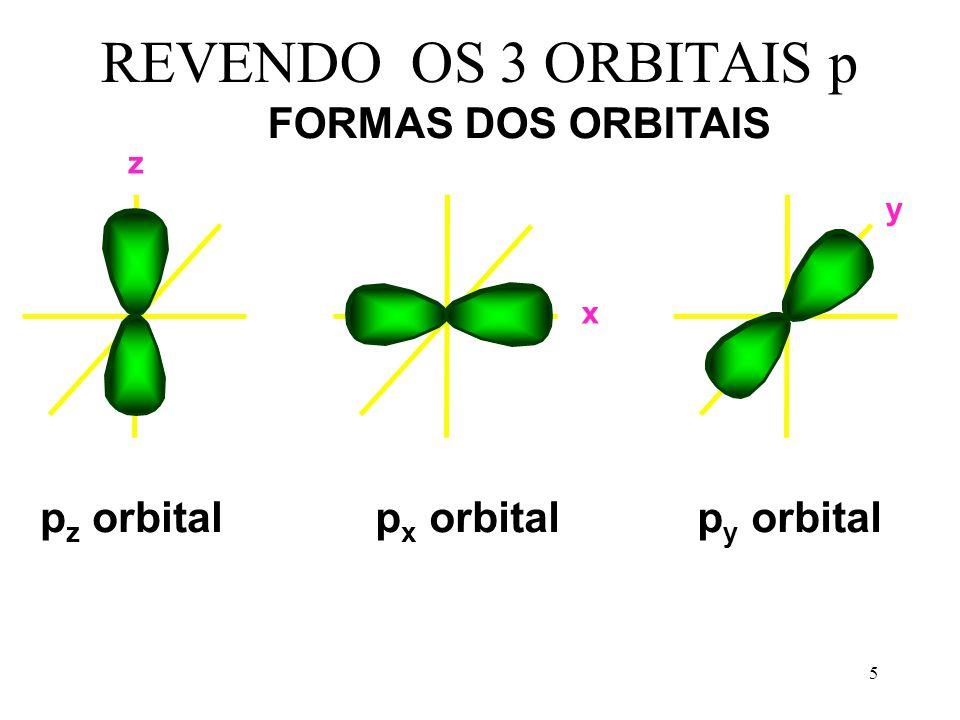 REVENDO OS 3 ORBITAIS p FORMAS DOS ORBITAIS pz orbital px orbital