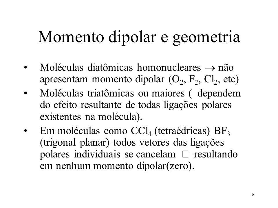 Momento dipolar e geometria