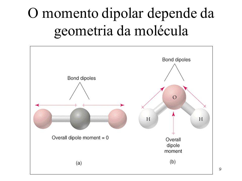 O momento dipolar depende da geometria da molécula