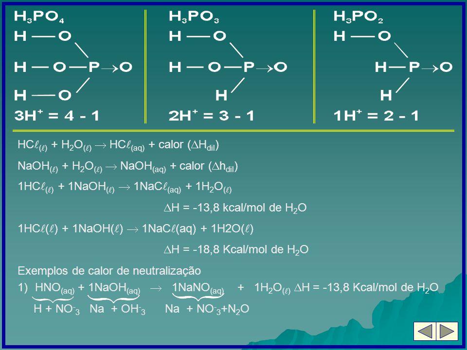 HC() + H2O()  HC(aq) + calor (Hdil)