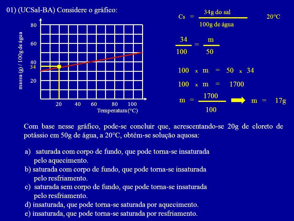 01) (UCSal-BA) Considere o gráfico: