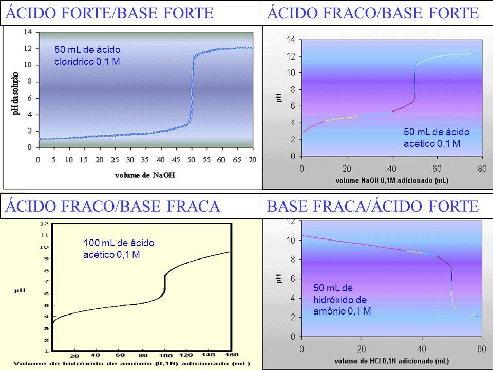 ÁCIDO FORTE/BASE FORTE ÁCIDO FRACO/BASE FORTE