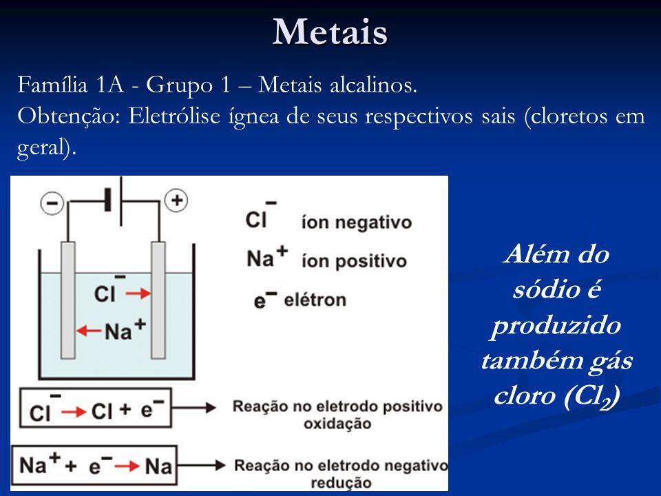 Além do sódio é produzido também gás cloro (Cl2)