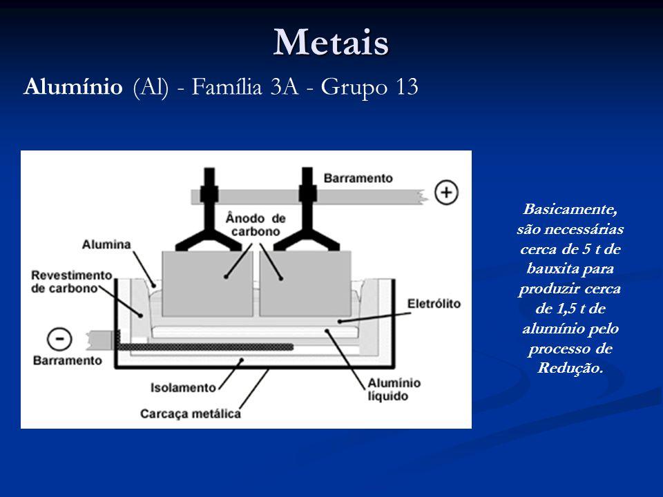 Metais Alumínio (Al) - Família 3A - Grupo 13
