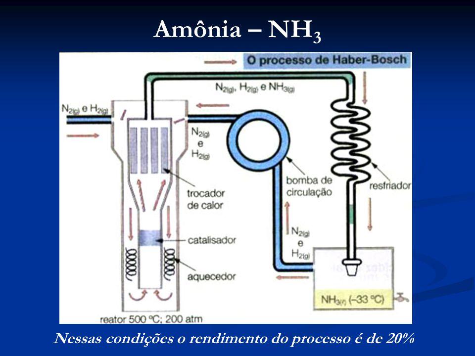 Amônia – NH3 Nessas condições o rendimento do processo é de 20%