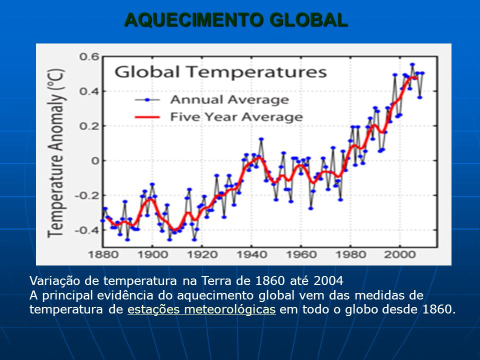 AQUECIMENTO GLOBAL Variação de temperatura na Terra de 1860 até 2004