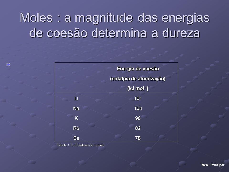 Moles : a magnitude das energias de coesão determina a dureza