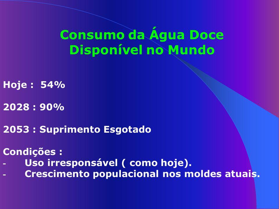 Consumo da Água Doce Disponível no Mundo