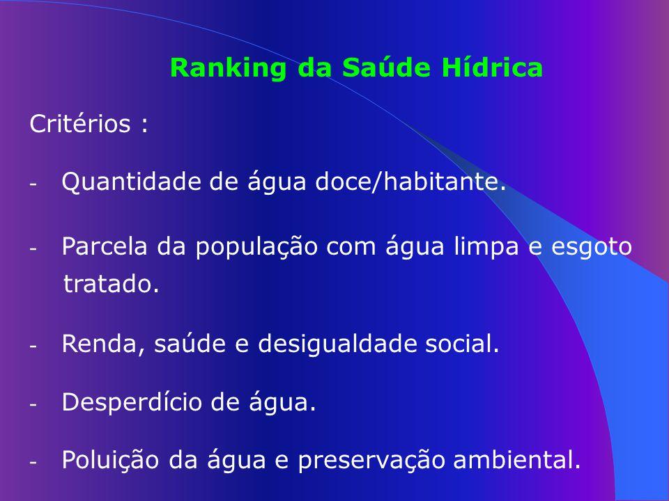 Ranking da Saúde Hídrica