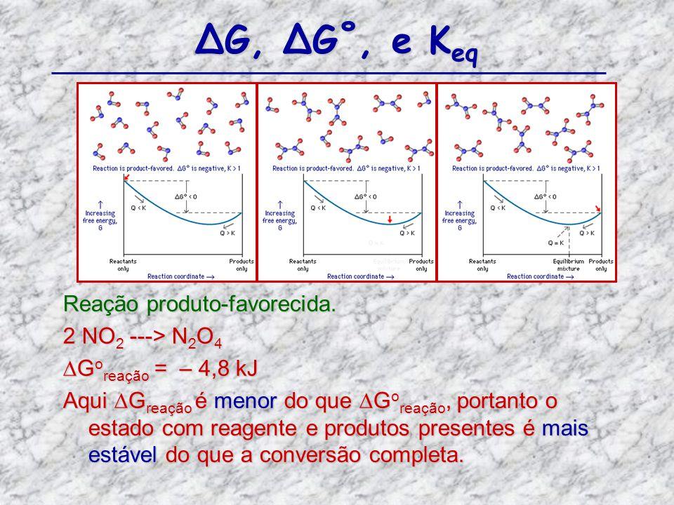 ∆G, ∆G˚, e Keq Reação produto-favorecida. 2 NO2 ---> N2O4