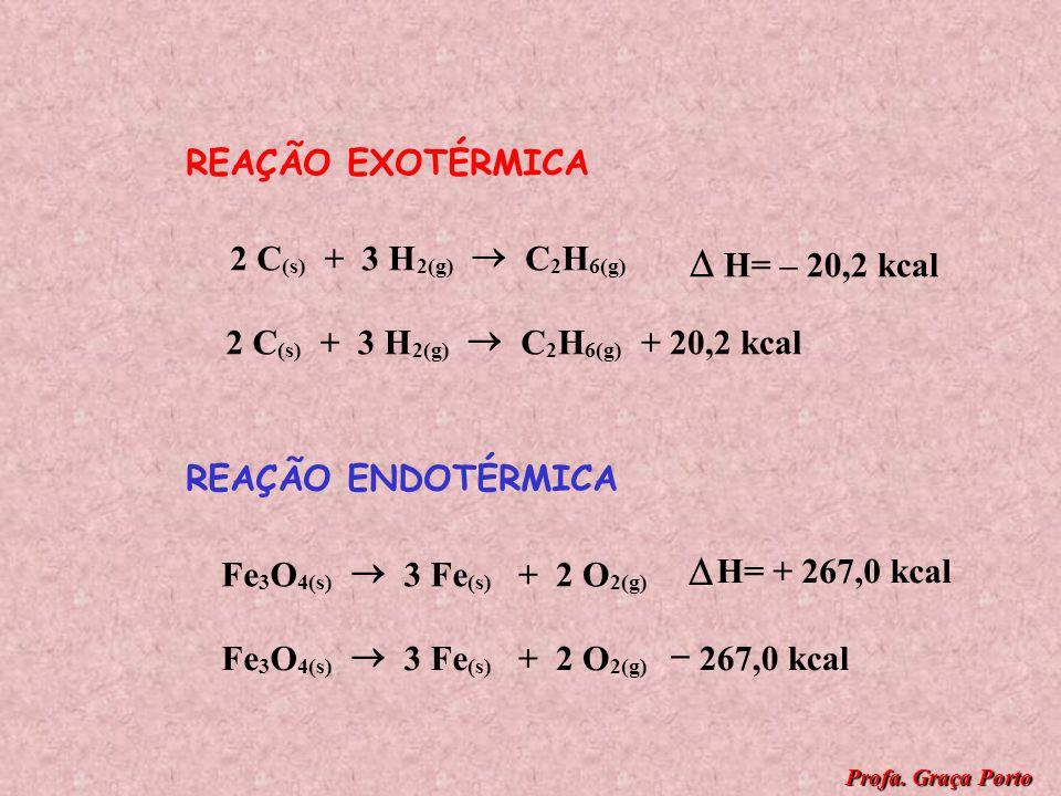  REAÇÃO EXOTÉRMICA 2 C + 3 H ® C H  H= – 20,2 kcal 2 C + 3 H ® C H