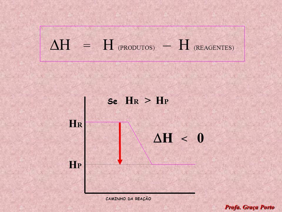 H = H (PRODUTOS) – H (REAGENTES)